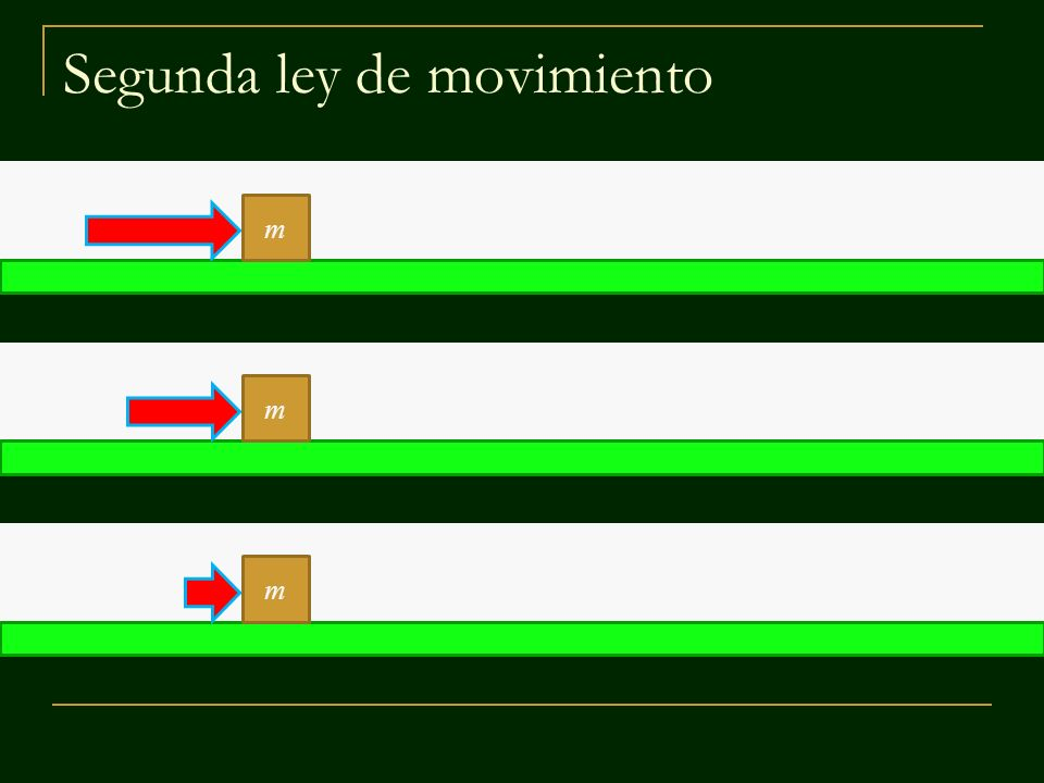 m m m Si se aplican distintas fuerzas a un mismo objeto, la aceleración es mayor cuando la fuerza aplicada es mayor.