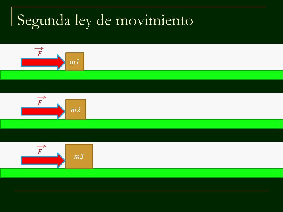 Segunda ley de movimiento m1 m2 m3 F F F