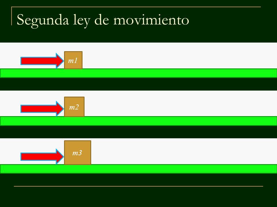 Segunda ley de movimiento m1 m2 m3 Si se aplica la misma fuerza neta a objetos de distinta masa, la aceleración del objeto de menor masa es mayor.