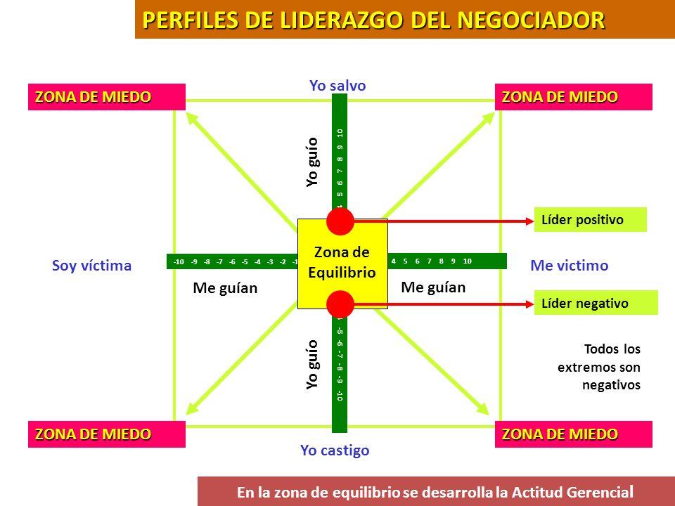 Interés por TENER Materialista inmadurez Equilibrio Madurez Altruista Interés por SER 0 SUS PERFILES DE ESCALA DE AMBICIÓN Lo económico Lo humano
