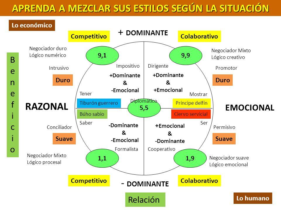 EMOCIONAL RAZONAL +Dominante & -Emocional -Dominante & -Emocional +Dominante & +Emocional & -Dominante - DOMINANTE + DOMINANTE APRENDA A MEZCLAR SUS E