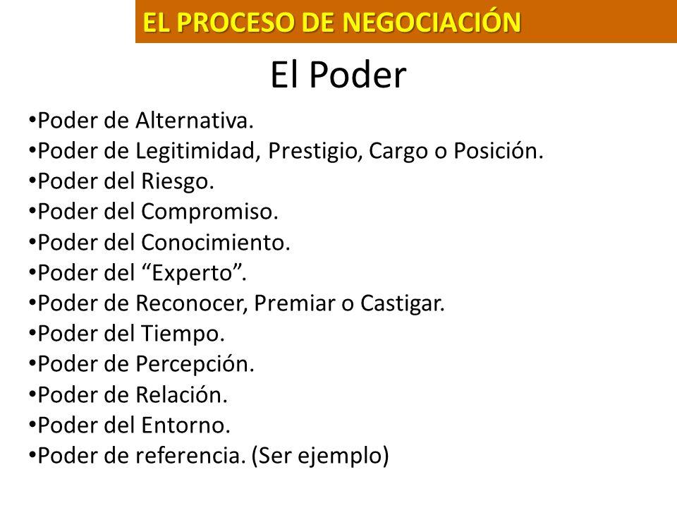 Fase 1: La Preparación Fase 2: Las Estrategias Fase 3: El Desarrollo Fase 4: El Acuerdo EL PROCESO DE NEGOCIACIÓN