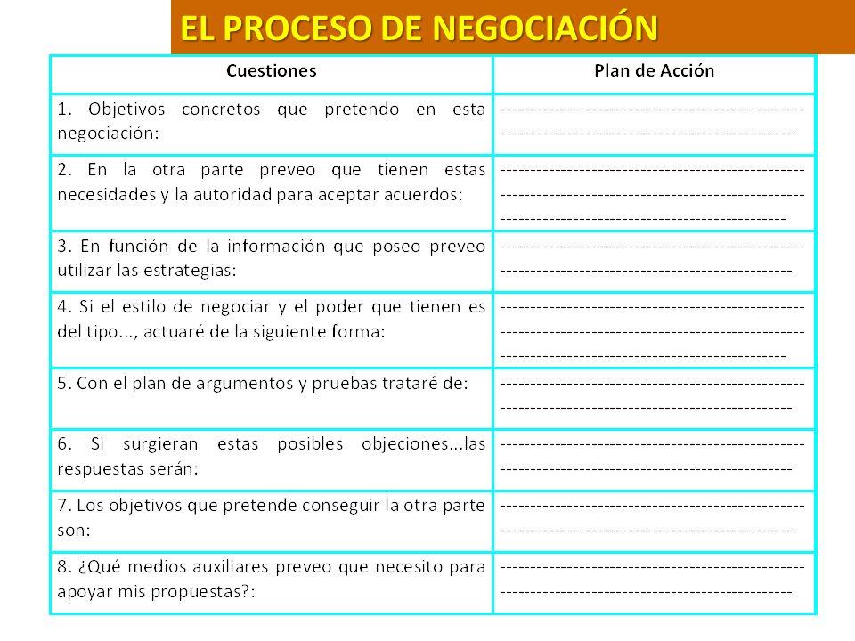 44 Estrategias de una Negociación La negociación parte de un punto de igualdad.