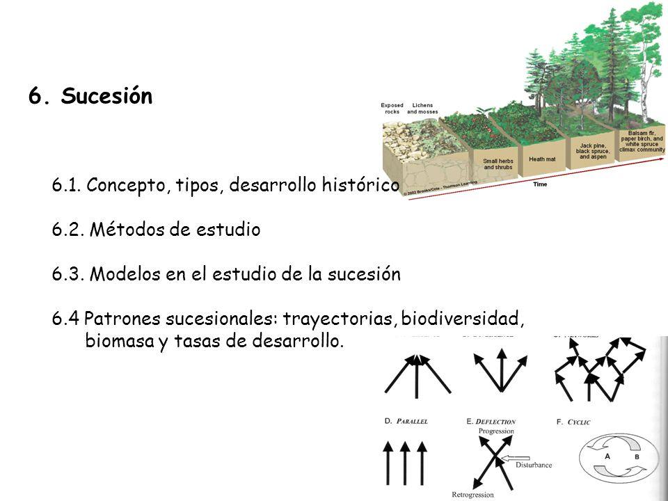 6.Sucesión 6.1. Concepto, tipos, desarrollo histórico 6.2.