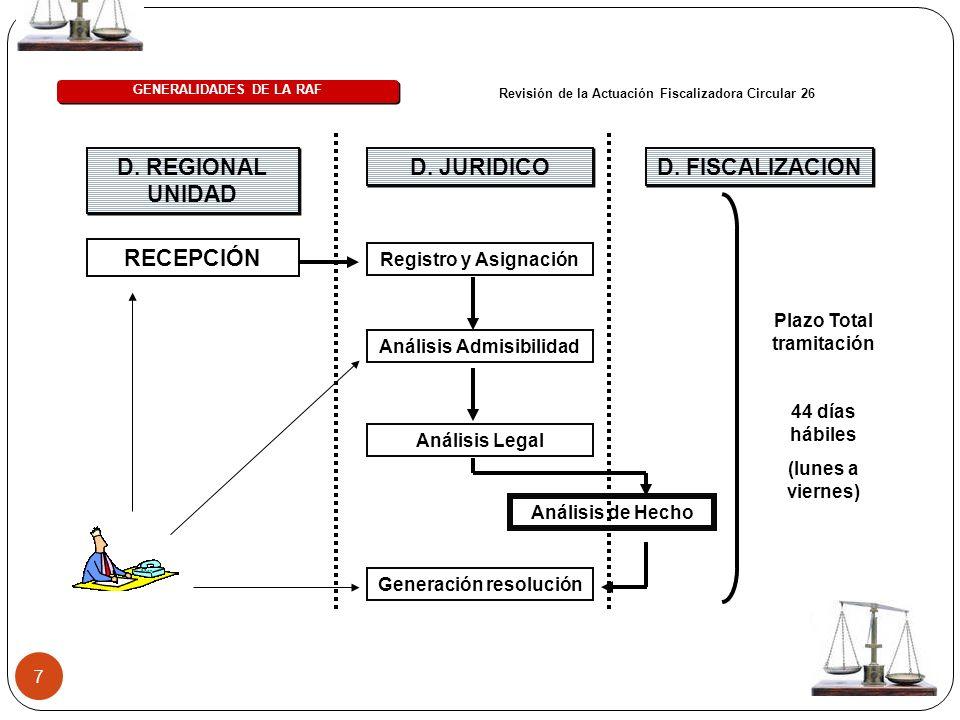 7 D. REGIONAL UNIDAD RECEPCIÓN D. JURIDICO Registro y Asignación Análisis Admisibilidad Análisis Legal Generación resolución Análisis de Hecho D. FISC