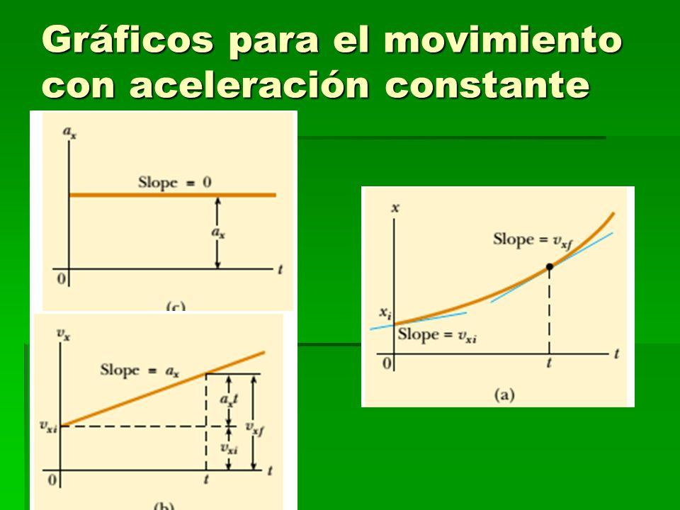 Gráficos para el movimiento con aceleración constante