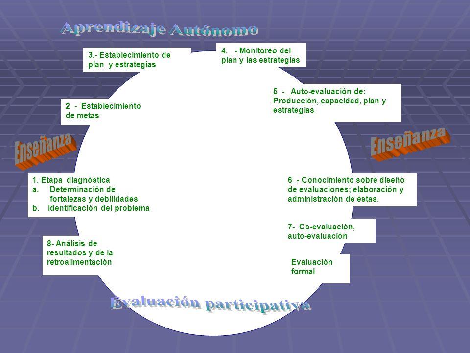 1. Etapa diagnóstica a. Determinación de fortalezas y debilidades b. Identificación del problema 2 - Establecimiento de metas 3.- Establecimiento de p