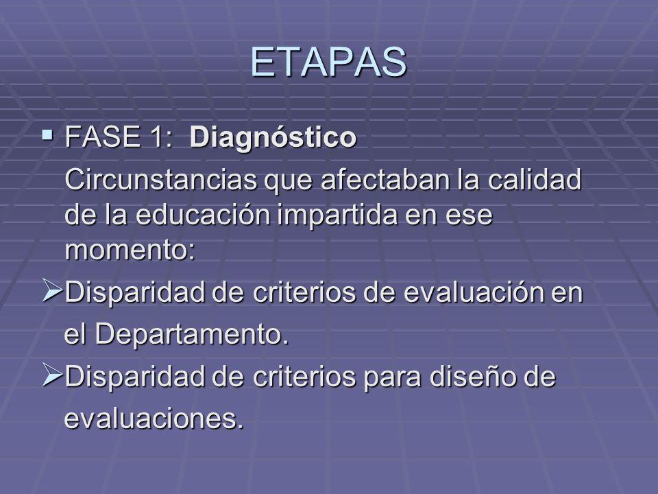 ETAPAS FASE 1: Diagnóstico FASE 1: Diagnóstico Circunstancias que afectaban la calidad de la educación impartida en ese momento: Disparidad de criteri