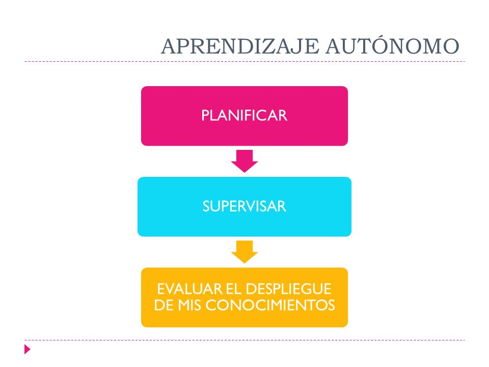 Planificar La planificación es un proceso continuo Siempre esta orientada al futuro Busca la racionalidad en la toma de decisiones Busca seleccionar el curso de las acciones entre varias alternativas Es sistemática y ordenada Es una técnica de asignación de recursos Es cíclica: se convierte en realidad en medida que se ejecuta.