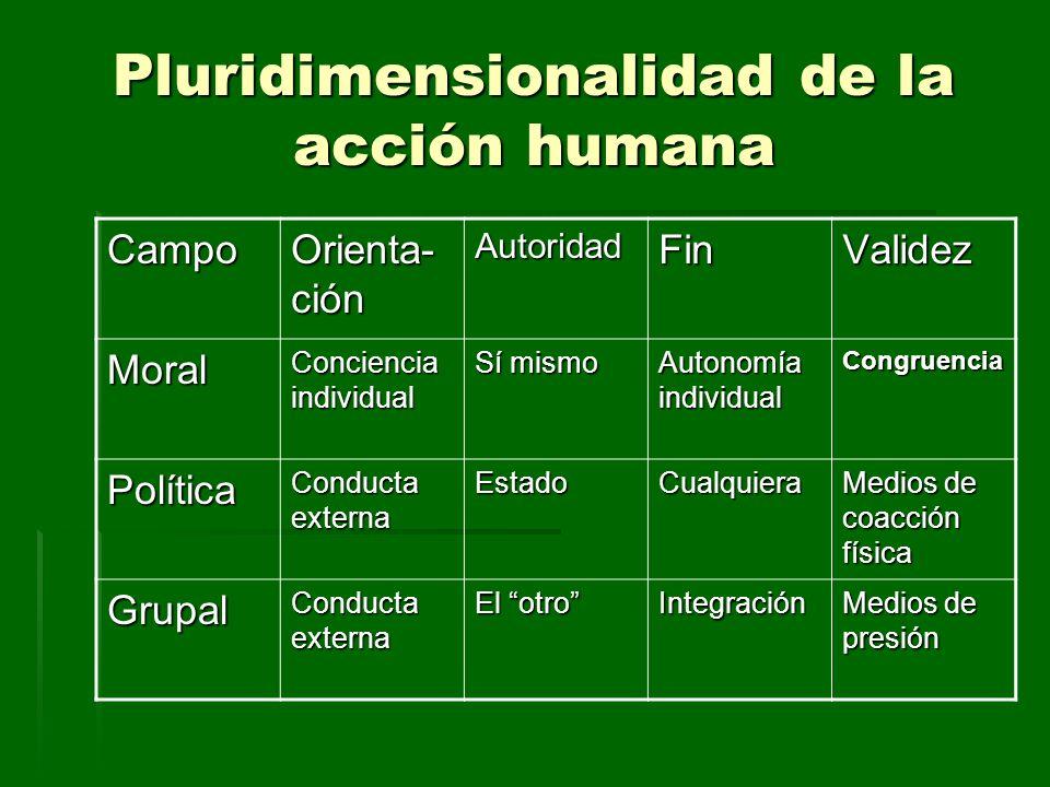 Pluridimensionalidad de la acción humana Campo Orienta- ción AutoridadFinValidez Moral Conciencia individual Sí mismo Autonomía individual Congruencia