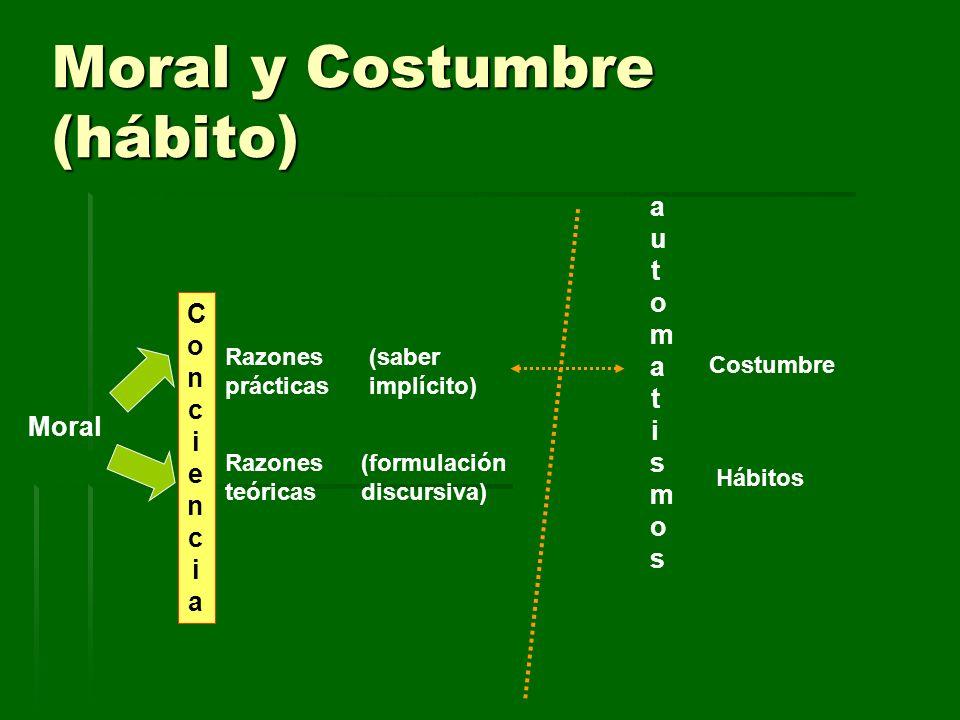 Moral y Costumbre (hábito) Moral Razones prácticas Razones teóricas (formulación discursiva) (saber implícito) ConcienciaConciencia Costumbre Hábitos