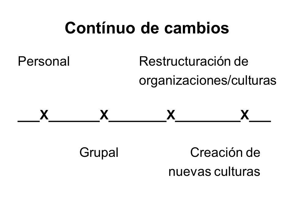 Contínuo de cambios Personal Restructuración de organizaciones/culturas ___X_______X________X_________X___ Grupal Creación de nuevas culturas