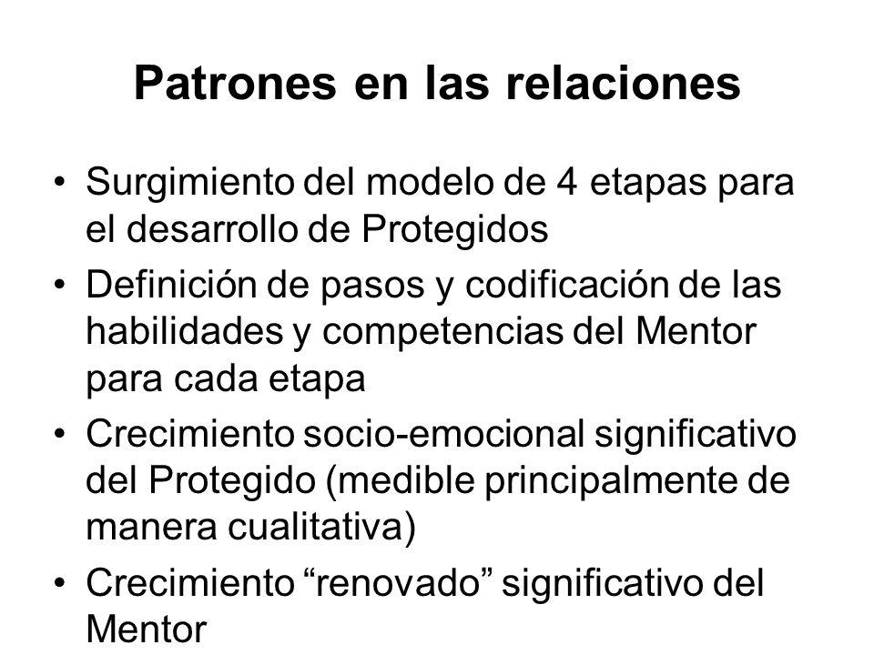 Patrones en las relaciones Surgimiento del modelo de 4 etapas para el desarrollo de Protegidos Definición de pasos y codificación de las habilidades y