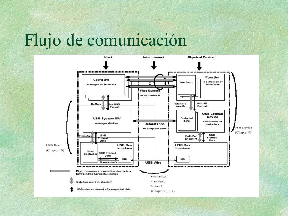 Flujo de comunicación