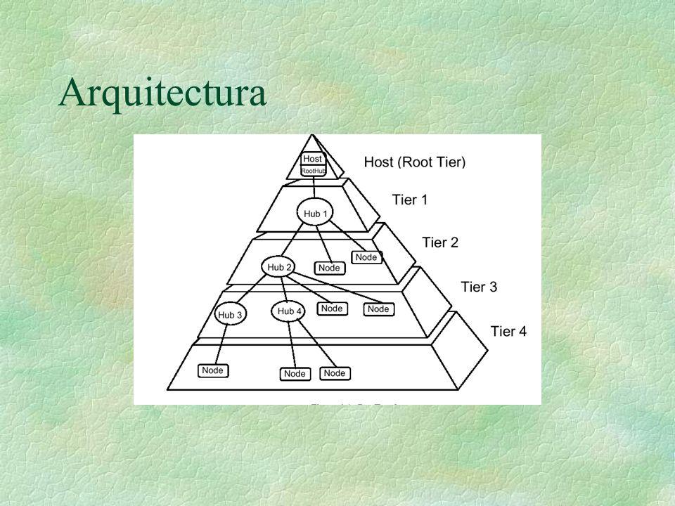 continuación §Topología l Hubs y Dispositivos Hubs: añade conectividad al sistema Dispositivo: Proporciona la funcionalidad del sistema l El Hub Raíz reside en el PC
