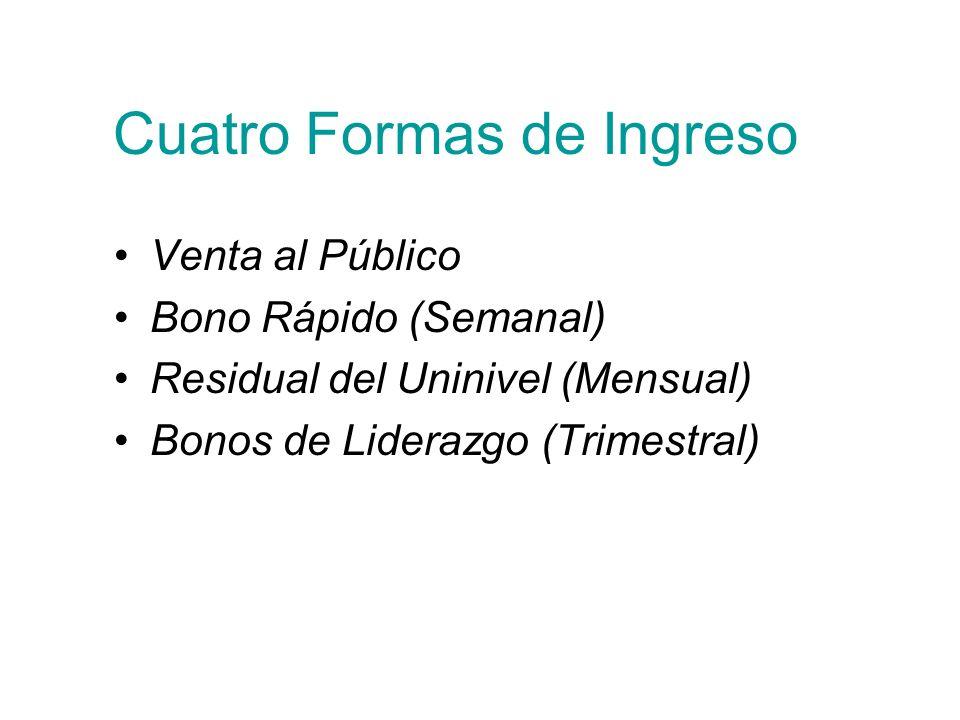 Cuatro Formas de Ingreso Venta al Público Bono Rápido (Semanal) Residual del Uninivel (Mensual) Bonos de Liderazgo (Trimestral)