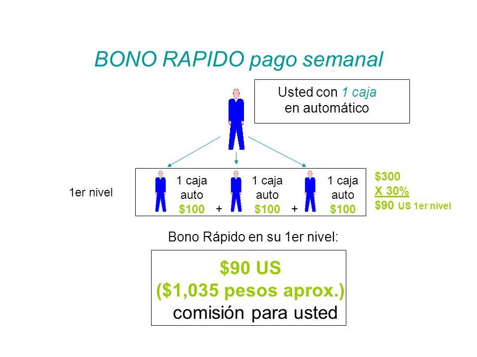 1er nivel Usted con 1 caja en automático 1 caja auto $100 1 caja auto $100 1 caja auto $100 $90 US ($1,035 pesos aprox.) comisión para usted BONO RAPI
