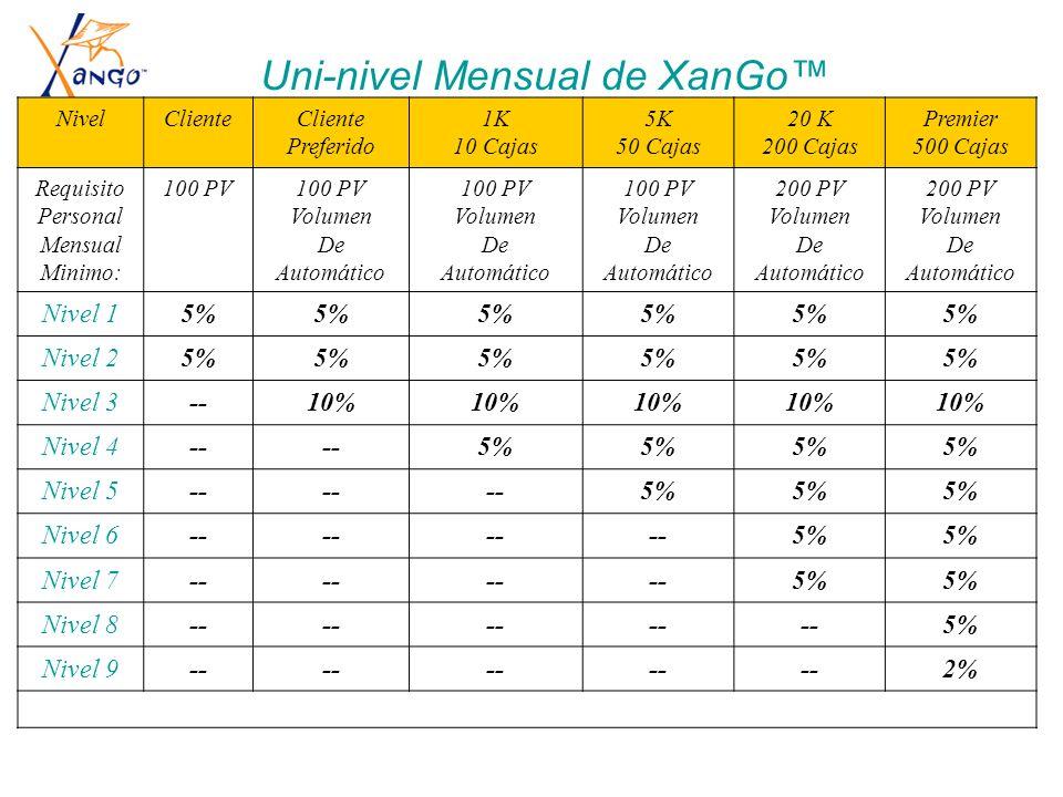 Uni-Nivel Mensual de XanGo TM NivelCliente Preferido 1K 10 Cajas 5K 50 Cajas 20 K 200 Cajas Premier 500 Cajas Requisito Personal Mensual Minimo: 100 P