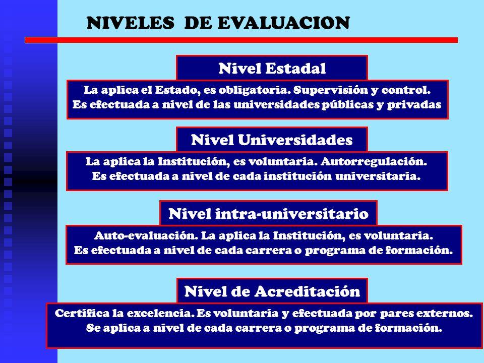 NIVELES DE EVALUACION Nivel Estadal La aplica el Estado, es obligatoria. Supervisión y control. Es efectuada a nivel de las universidades públicas y p