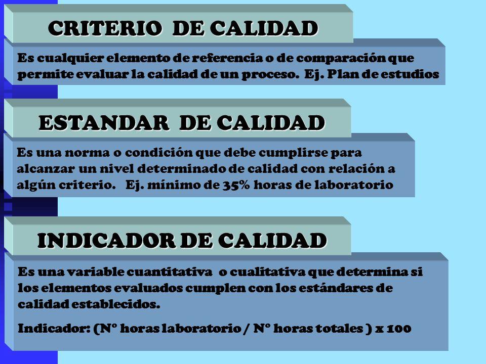 Es una variable cuantitativa o cualitativa que determina si los elementos evaluados cumplen con los estándares de calidad establecidos. Indicador: (N°