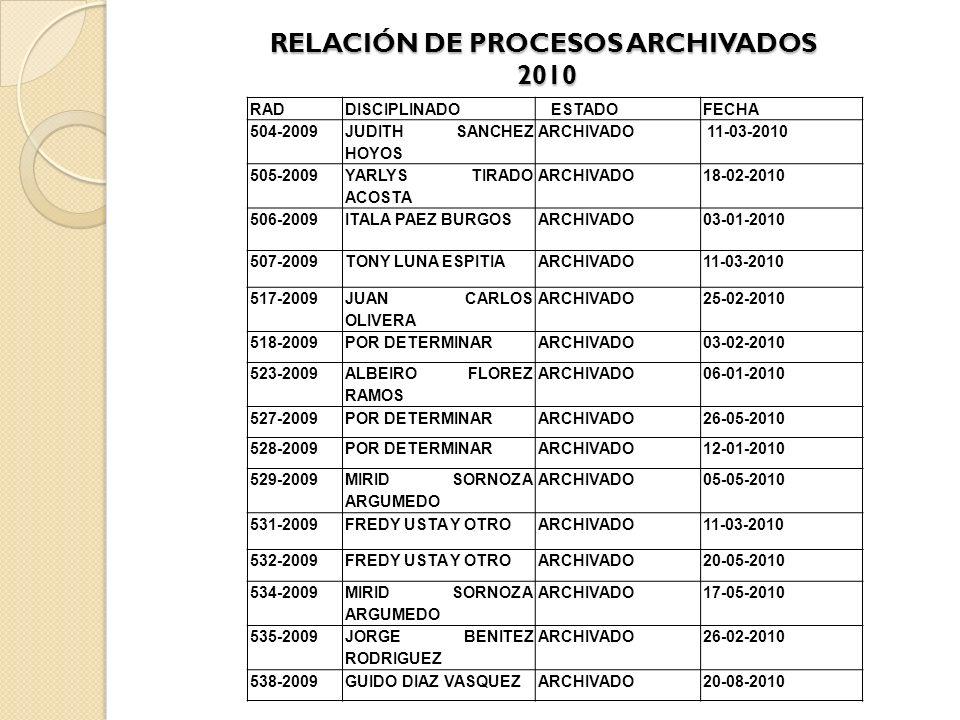 RELACIÓN DE PROCESOS ARCHIVADOS 2010 RADDISCIPLINADO ESTADOFECHA 504-2009 JUDITH SANCHEZ HOYOS ARCHIVADO 11-03-2010 505-2009 YARLYS TIRADO ACOSTA ARCHIVADO18-02-2010 506-2009ITALA PAEZ BURGOSARCHIVADO03-01-2010 507-2009TONY LUNA ESPITIAARCHIVADO11-03-2010 517-2009 JUAN CARLOS OLIVERA ARCHIVADO25-02-2010 518-2009POR DETERMINARARCHIVADO03-02-2010 523-2009 ALBEIRO FLOREZ RAMOS ARCHIVADO06-01-2010 527-2009POR DETERMINARARCHIVADO26-05-2010 528-2009POR DETERMINARARCHIVADO12-01-2010 529-2009 MIRID SORNOZA ARGUMEDO ARCHIVADO05-05-2010 531-2009FREDY USTA Y OTROARCHIVADO11-03-2010 532-2009FREDY USTA Y OTROARCHIVADO20-05-2010 534-2009 MIRID SORNOZA ARGUMEDO ARCHIVADO17-05-2010 535-2009 JORGE BENITEZ RODRIGUEZ ARCHIVADO26-02-2010 538-2009GUIDO DIAZ VASQUEZARCHIVADO20-08-2010