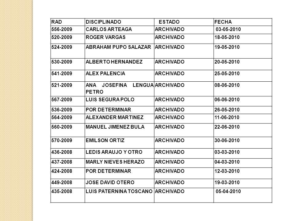 RADDISCIPLINADO ESTADOFECHA 556-2009CARLOS ARTEAGAARCHIVADO 03-05-2010 520-2009ROGER VARGASARCHIVADO18-05-2010 524-2009ABRAHAM PUPO SALAZARARCHIVADO19-05-2010 530-2009ALBERTO HERNANDEZARCHIVADO20-05-2010 541-2009ALEX PALENCIAARCHIVADO25-05-2010 521-2009 ANA JOSEFINA LENGUA PETRO ARCHIVADO08-06-2010 567-2009LUIS SEGURA POLOARCHIVADO06-06-2010 536-2009POR DETERMINARARCHIVADO26-05-2010 564-2009ALEXANDER MARTINEZARCHIVADO11-06-2010 560-2009MANUEL JIMENEZ BULAARCHIVADO22-06-2010 570-2009EMILSON ORTIZARCHIVADO30-06-2010 436-2008LEDIS ARAUJO Y OTROARCHIVADO03-03-2010 437-2008MARLY NIEVES HERAZOARCHIVADO04-03-2010 424-2008POR DETERMINARARCHIVADO12-03-2010 449-2008JOSE DAVID OTEROARCHIVADO19-03-2010 435-2008LUIS PATERNINA TOSCANOARCHIVADO 05-04-2010