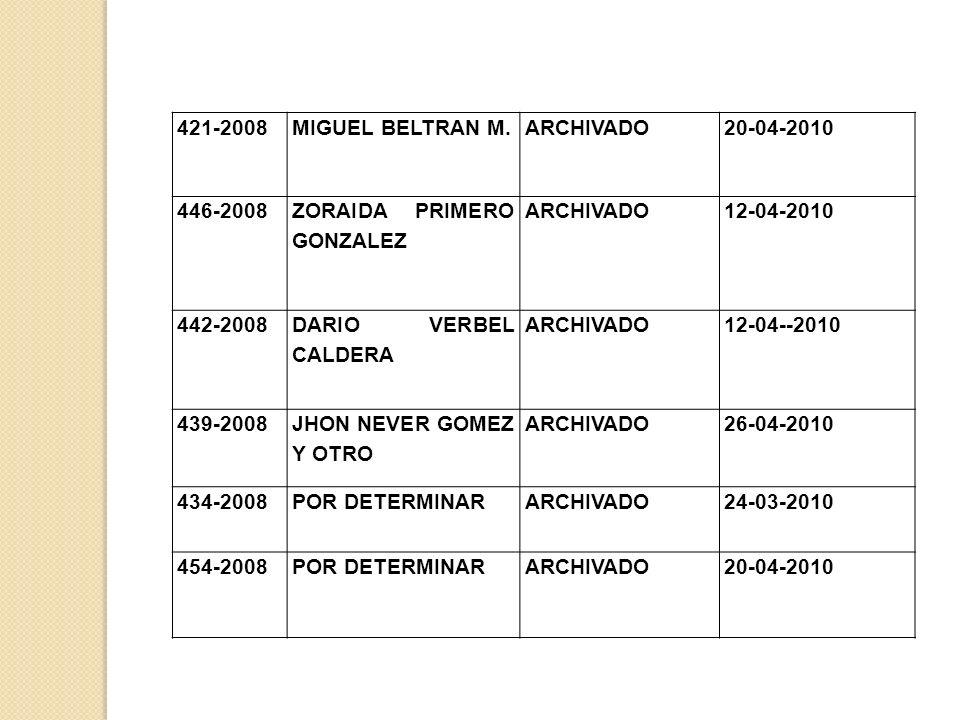 421-2008MIGUEL BELTRAN M.ARCHIVADO20-04-2010 446-2008 ZORAIDA PRIMERO GONZALEZ ARCHIVADO12-04-2010 442-2008 DARIO VERBEL CALDERA ARCHIVADO12-04--2010 439-2008 JHON NEVER GOMEZ Y OTRO ARCHIVADO26-04-2010 434-2008POR DETERMINARARCHIVADO24-03-2010 454-2008POR DETERMINARARCHIVADO20-04-2010