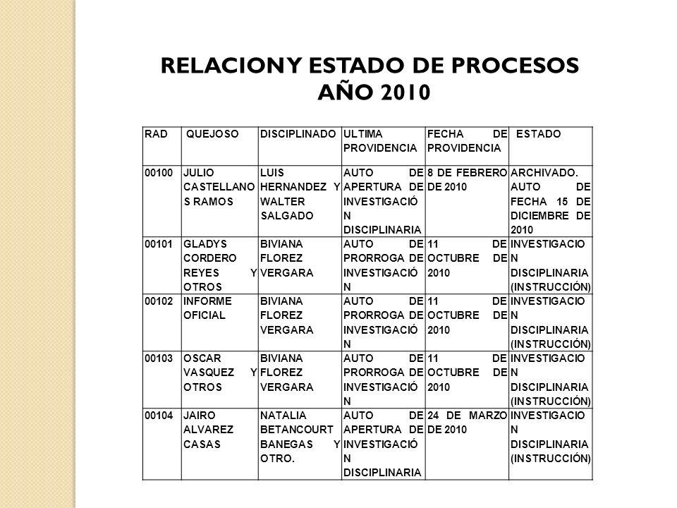 RAD QUEJOSODISCIPLINADO ULTIMA PROVIDENCIA FECHA DE PROVIDENCIA ESTADO 00100 JULIO CASTELLANO S RAMOS LUIS HERNANDEZ Y WALTER SALGADO AUTO DE APERTURA DE INVESTIGACIÓ N DISCIPLINARIA 8 DE FEBRERO DE 2010 ARCHIVADO.