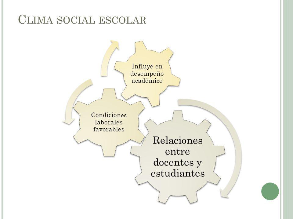 C LIMA SOCIAL ESCOLAR Relaciones entre docentes y estudiantes Condicion es laborales favorables Influye en desempeño académico