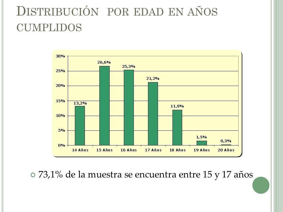 D ISTRIBUCIÓN POR EDAD EN AÑOS CUMPLIDOS 73,1% de la muestra se encuentra entre 15 y 17 años