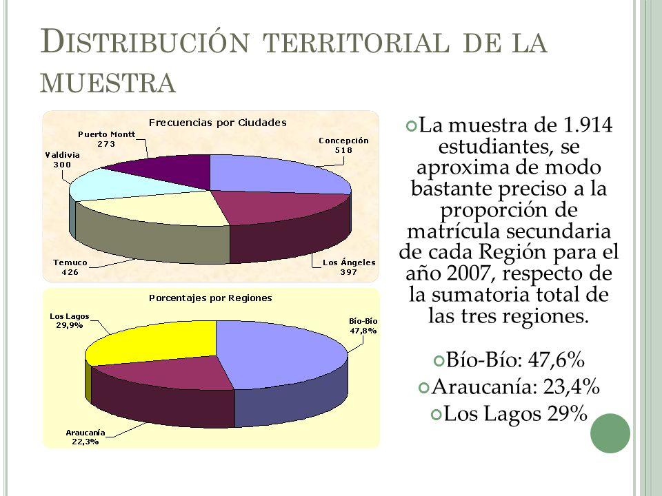 D ISTRIBUCIÓN TERRITORIAL DE LA MUESTRA La muestra de 1.914 estudiantes, se aproxima de modo bastante preciso a la proporción de matrícula secundaria de cada Región para el año 2007, respecto de la sumatoria total de las tres regiones.