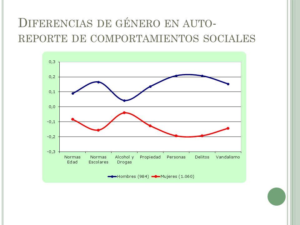 D IFERENCIAS DE GÉNERO EN AUTO - REPORTE DE COMPORTAMIENTOS SOCIALES