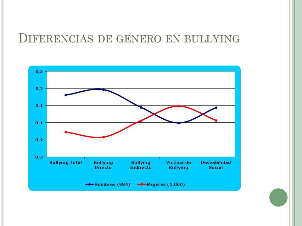 D IFERENCIAS DE GENERO EN BULLYING