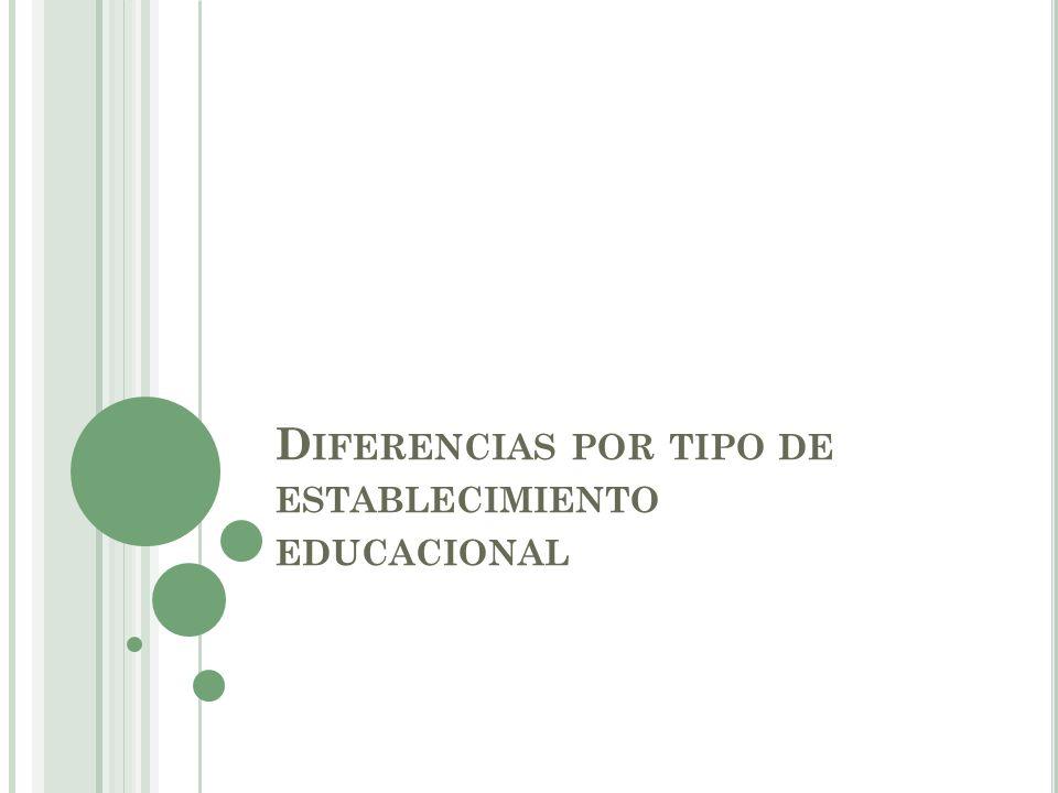 D IFERENCIAS POR TIPO DE ESTABLECIMIENTO EDUCACIONAL