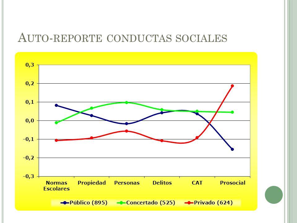 A UTO - REPORTE CONDUCTAS SOCIALES