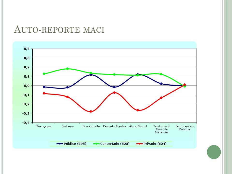 A UTO - REPORTE MACI