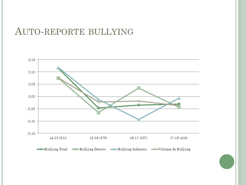 A UTO - REPORTE BULLYING
