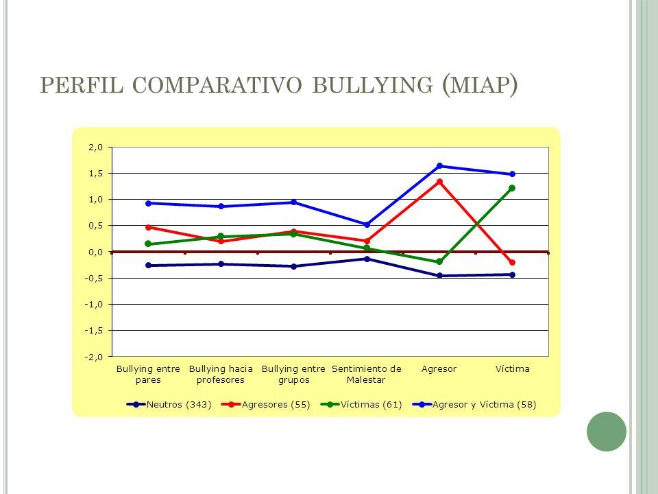 PERFIL COMPARATIVO BULLYING ( MIAP )