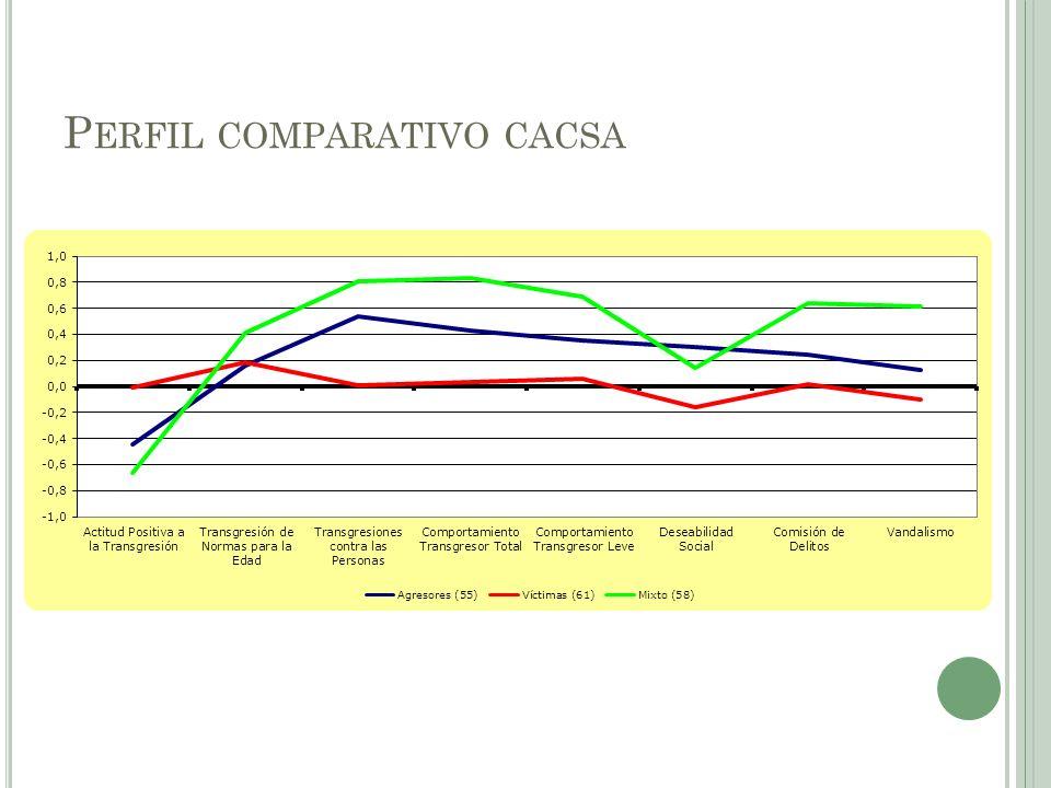 P ERFIL COMPARATIVO CACSA