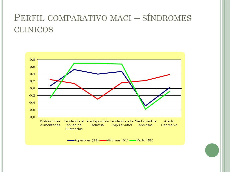 P ERFIL COMPARATIVO MACI – SÍNDROMES CLINICOS