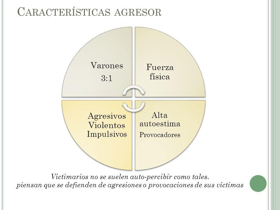 C ARACTERÍSTICAS AGRESOR Varones 3:1 Fuerza física Alta autoestima Provocadores Agresivos Violentos Impulsivos Victimarios no se suelen auto-percibir como tales.