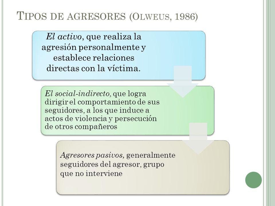 T IPOS DE AGRESORES (O LWEUS, 1986) El activo, que realiza la agresión personalmente y establece relaciones directas con la víctima.