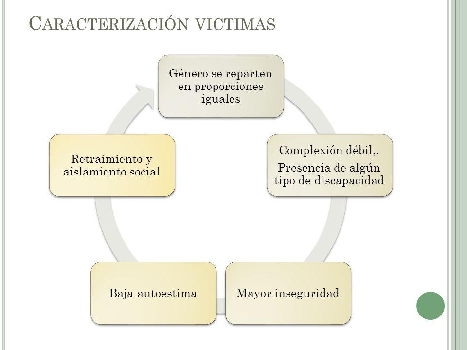 C ARACTERIZACIÓN VICTIMAS Género se reparten en proporciones iguales Complexión débil,.