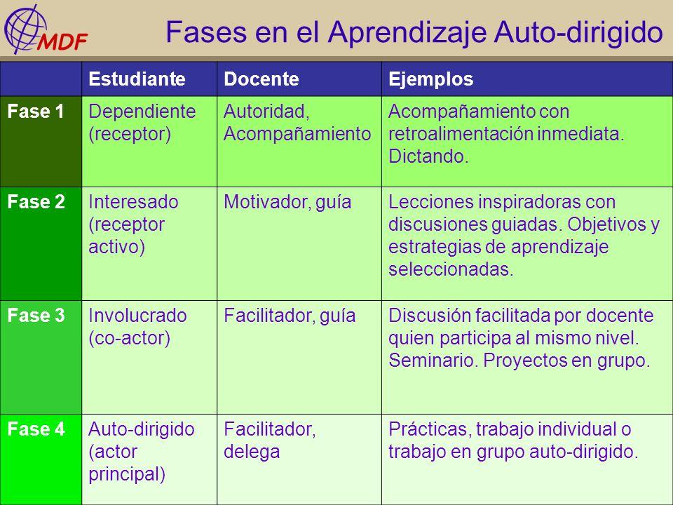 Fases en el Aprendizaje Auto-dirigido EstudianteDocenteEjemplos Fase 1Dependiente (receptor) Autoridad, Acompañamiento Acompañamiento con retroaliment