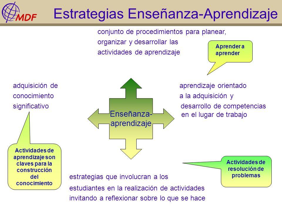 Estrategias Enseñanza-Aprendizaje conjunto de procedimientos para planear, organizar y desarrollar las actividades de aprendizaje adquisición de apren