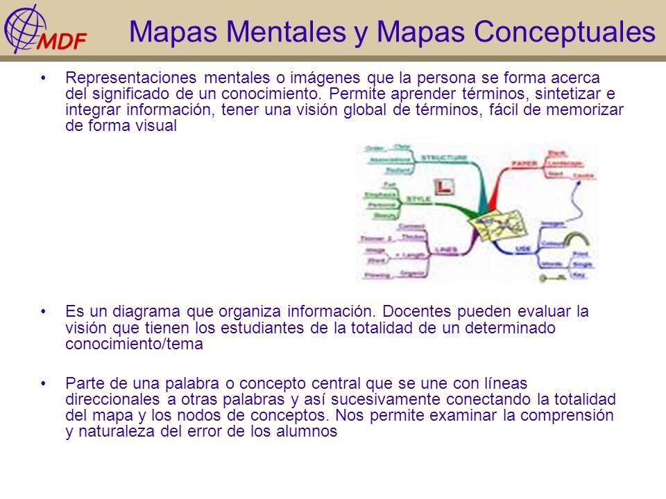 Mapas Mentales y Mapas Conceptuales Representaciones mentales o imágenes que la persona se forma acerca del significado de un conocimiento. Permite ap