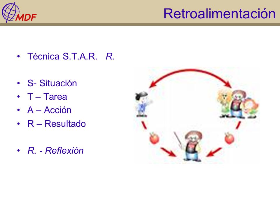 Retroalimentación Técnica S.T.A.R. R. S- Situación T – Tarea A – Acción R – Resultado R. - Reflexión