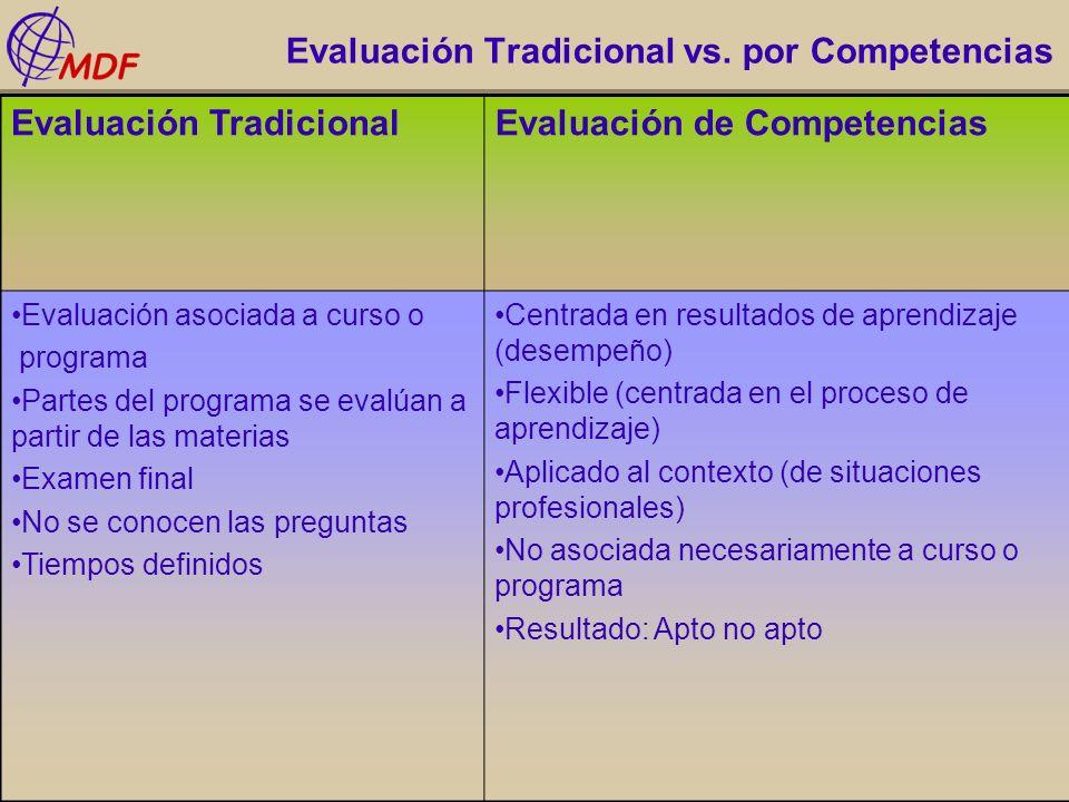 Evaluación Tradicional vs. por Competencias Evaluación TradicionalEvaluación de Competencias Evaluación asociada a curso o programa Partes del program