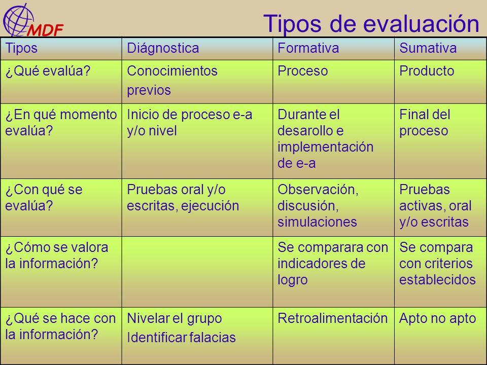 Tipos de evaluación TiposDiágnosticaFormativaSumativa ¿Qué evalúa?Conocimientos previos ProcesoProducto ¿En qué momento evalúa? Inicio de proceso e-a