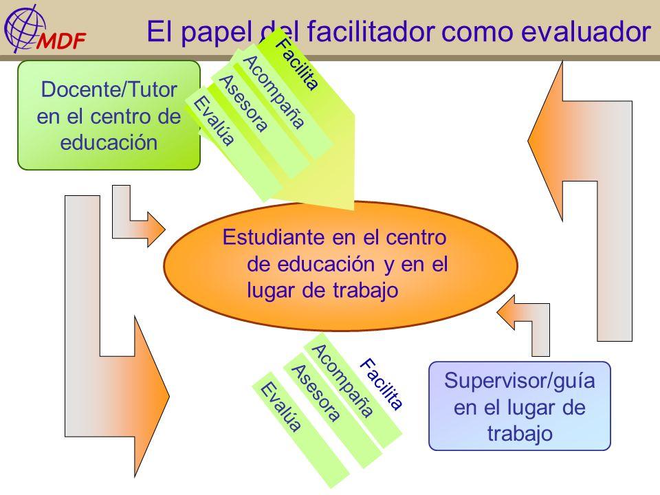 El papel del facilitador como evaluador Facilita Estudiante en el centro de educación y en el lugar de trabajo Acompaña Asesora Docente/Tutor en el ce